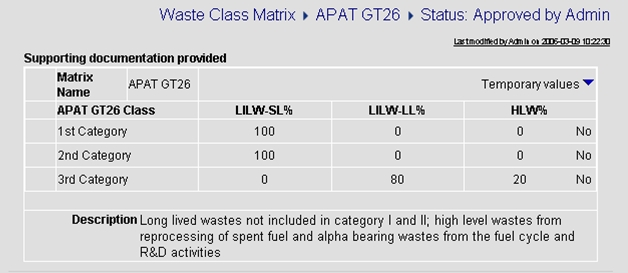 Typical Waste Matrix